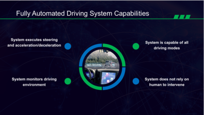 Fully Automated Driving System Capabilities